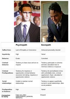 A helpful chart for Gotham<<for the criminal predispositions it's actually switched because psychopaths tend to plan out everything and leave very little clues behind and sociopaths are not as calculated at can be caught more easily compared to psychopaths. Also psychopaths tend to have more control over themselves rather than sociopaths.