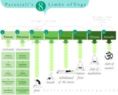 8 Limbs of Yoga. Well, that helps!