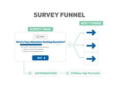 A survey funnel has two main purposes. The first is to help your visitors engage with you more because they are required to answer questions and make micro commitments. The second is it allows you to figure out who your visitors are, and then you can show them a different sales message based on who they are.