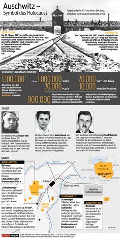 Infografik: Zahlen und Fakten zum Konzentrationslager Auschwitz-Birkenau. http://kurier.at/politik/weltchronik/auschwitz/vernichtungsmaschinerie-auschwitz/110.471.411