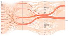 Visualizing.org News and Visuali...