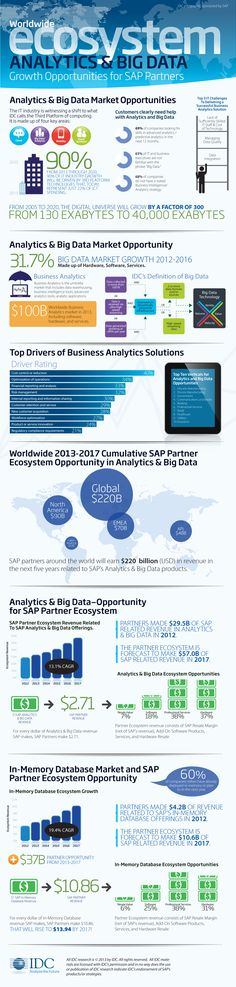 A Closer Look Into The Future Big Data Ecosystem – Infographic