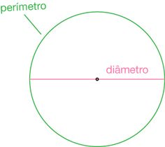 Por que eu tenho que saber de matemática? Parte 1 – círculo   Renata Perito