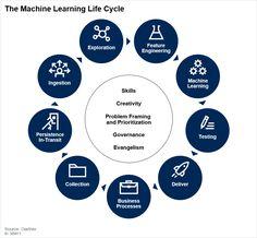 Gartner Reprint Skills To Learn, Big Data, Life Cycles, Machine Learning