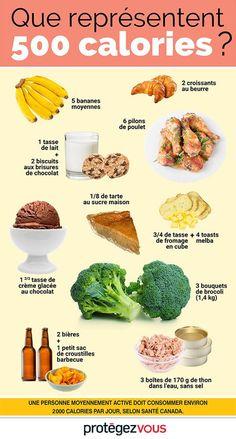 Que représentent 500 calories ? #mincir #maigrir #pertedepoids #poids #complementminceur #nutrition #mangersain #regime #reequilibragealimentaire