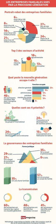 10 Idees De L Entrepreneuriat En Infographies Entrepreneuriat Infographie Economie Gestion