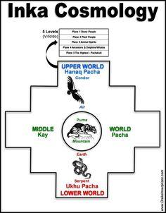 Inca cosmology - the chakana Two Spirit, Spirit World, Spirited Art, Medicine Wheel, Animal Totems, Magick, Witchcraft, Wicca, Pagan