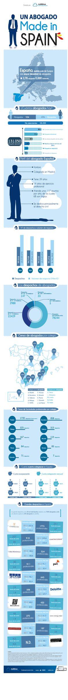 Abogado made in Spain vía Nubbius #MUN2legal