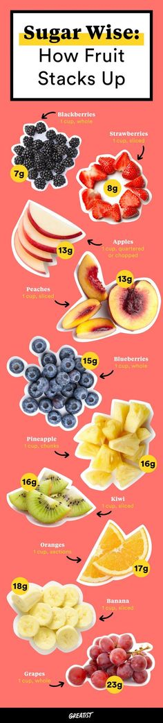 What do grapes and lollipops have in common? A lot more than some may think. We compared the (surprising) sugar content of some of the most common fruits. https://greatist.com/health/sugar-wise-how-fruits-stack