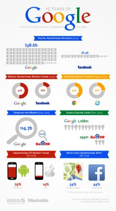 • Chart: 15 Years of Google - How the Search Giant Dominates the Web | Statista »»» 15 years after the company's foundation in a garage in Menlo Park, Google has grown to become the dominant force in the online world. It is pretty amazing, if not a little scary, to see how many parts of our online experience Google controls.