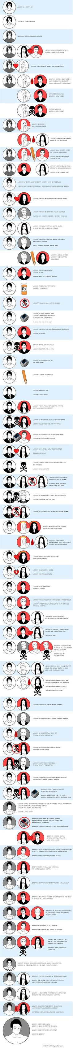 The Life and Plot Twists of Jeremy Gilbert...until he's a living person again in S5 and hopefully for all of S6, but that might be asking just a bit much of tvd....
