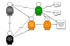 usercentreddesign.png (852×558)