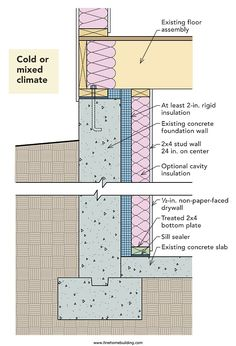 Older Homes Often Lack Insulation Under The Basement Slab. Older homes often lack insulation under the basement slab Even if insulating basement walls - Basement Insulating Basement Walls, Concrete Basement Walls, Basement Insulation, Wall Insulation, Basement Flooring, Concrete Wall, Basement Remodeling, Basement Waterproofing, Basement Ideas