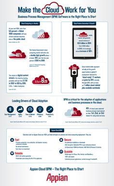 Infographics - Make The Cloud Work For You