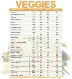 Calories, Carbs, Fat, Fiber! Main nutrition facts in basic veggies
