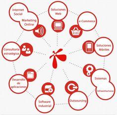 Conzentra és una empresa especialitzada en TIC i comunicació amb seus arreu del país: http://www.conzentra.com/es/home