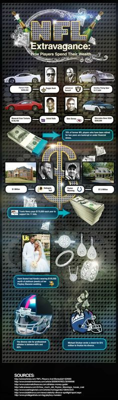 How NFL Players Spend Their Wealth