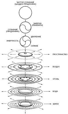 5 elements СТАТЬЯ  - ДЛЯ МОЕЙ ТАБЛИЦЫ - ВАЖНО