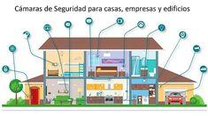 16 Ideas De Camaras En 2021 Cámaras Camaras De Seguridad Sistemas De Seguridad