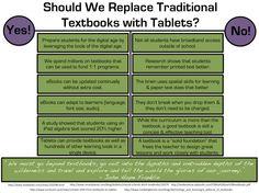 Tablets vs. Textbook | Piktochart Infographic Editor | School ...