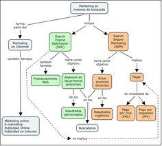 MÁRQUETING EN MOTORES DE BÚSQUEDA ¿Dónde está el error? Mapa conceptual realizado con CmapTools para una actividad de aprendizaje del Máster Online en Buscadores (IDEC-UPF), Módulo 2 Posicionamiento en Buscadores http://www.masterenbuscadores.com