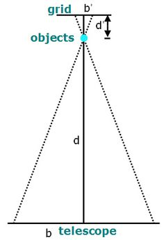 """How far away is that star? In the """"Similar Triangles: Using Parallax to Measure Distance"""" #astronomy #science project, students use parallax to help determine the distance of objects. [Source: Science Buddies, http://www.sciencebuddies.org/science-fair-projects/project_ideas/Astro_p019.shtml?from=Pinterest]"""