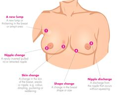 Facts About Breast Cancer #breastcavery