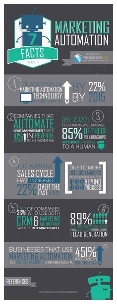 7 Facts About Marketing Automation (Infographic). HootSuite can help with your Automation, www.GoSocialWithMarki.com