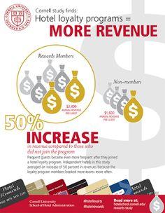 Loyalty Programs in Hotel = + revenue