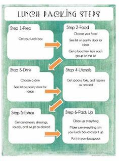 How to pack your school lunch. Lunch packing steps and instructions. This is a great way to help your child be independent at packing lunch. School Organization, Organizing, Kids Packed Lunch, Help Baby Sleep, First Day Of School Activities, Last Day Of School, Infant Activities, Pregnancy Tips, Parenting Advice