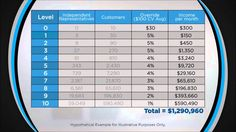 Compensation plan potential income