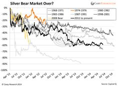 Top 7 Reasons I'm Buying Silver Now | Casey Research  This updated snapshot of six decades of bear markets signals that ours is near exhaustion. The black line represents silver's decline from April 2011 through August 8, 2014.