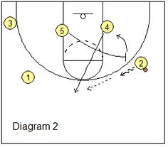 Basketball Offense - Box-Set Offense - Pick and Roll Plays, Coach's Clipboard Basketball Coaching and Playbook Basketball Practice, Basketball Plays, Basketball Stuff, Basketball Skills, Basketball Coach, Clipboard, Drills, Coaching, Box