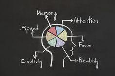 Πώς μεταβάλλεται η μνήμη Creative
