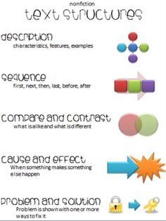 Nonfiction Text Structures - The Classroom Key