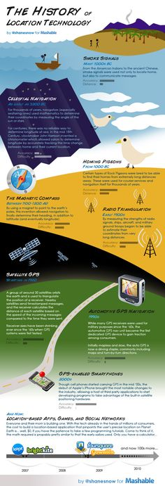 The history of location technology