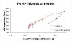 French Polynesia vs. Sweden