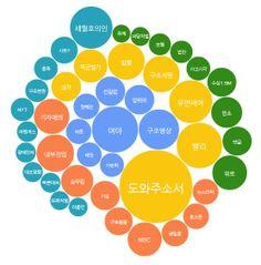 이번 세월호 사건에 대해 무슨 말이 오고 갔을까요? 68만건의 트위터를 분석해 봤습니다. 뉴스젤리 자세한 기사보기> http://newsjel.ly/issue/pray_for_sewol/
