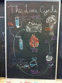 Waldorf ~ 7th grade ~ Chemistry ~ The Lime Cycle ~ chalkboard drawing