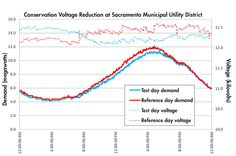 This graph shows the test results of conservation voltage reduction controls on a substation in Sacramento Municipal Utility District's service territory. The dotted blue curve shows the reduced voltage, and the solid blue curve shows how those reductions led to lower electricity demand. The analysis revealed an average peak demand reduction of 1.7%.