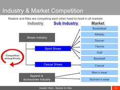 Industry & Market Competition Shoes Industry Basketball Soccer Athletic Sport Shoes Casual Shoes Tennis Golf Baseball Men'...