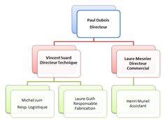 exemple d'organigramme