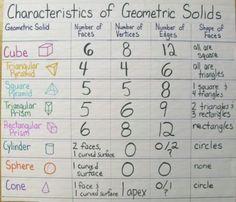 fourth grade pinterest | Fourth Grade / Geometric Solids