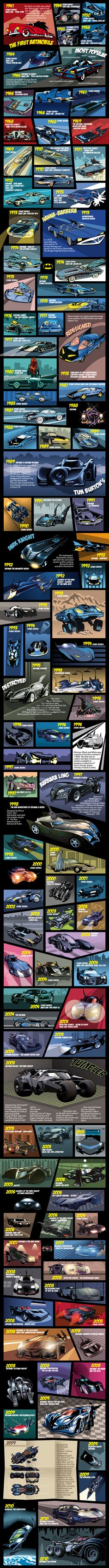 History of the Batmobile. I didn't know there were so many.
