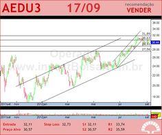 ANHANGUERA - AEDU3 - 17/09/2012 #AEDU3 #analises #bovespa