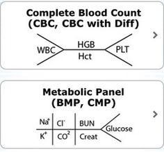 I remember wondering what the heck these meant when looking through patient charts during my first few times in clinical… =)