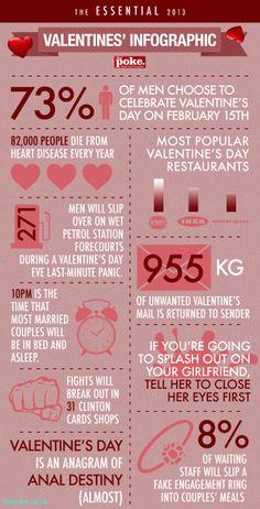 VALENTINE'S #infographic