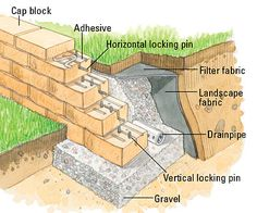 How To Build An Interlocking Retaining Wall