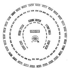 THE GROUND PLAN OF STONEHENGE.