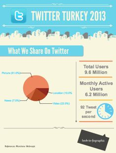 What do you share on Twitter?
